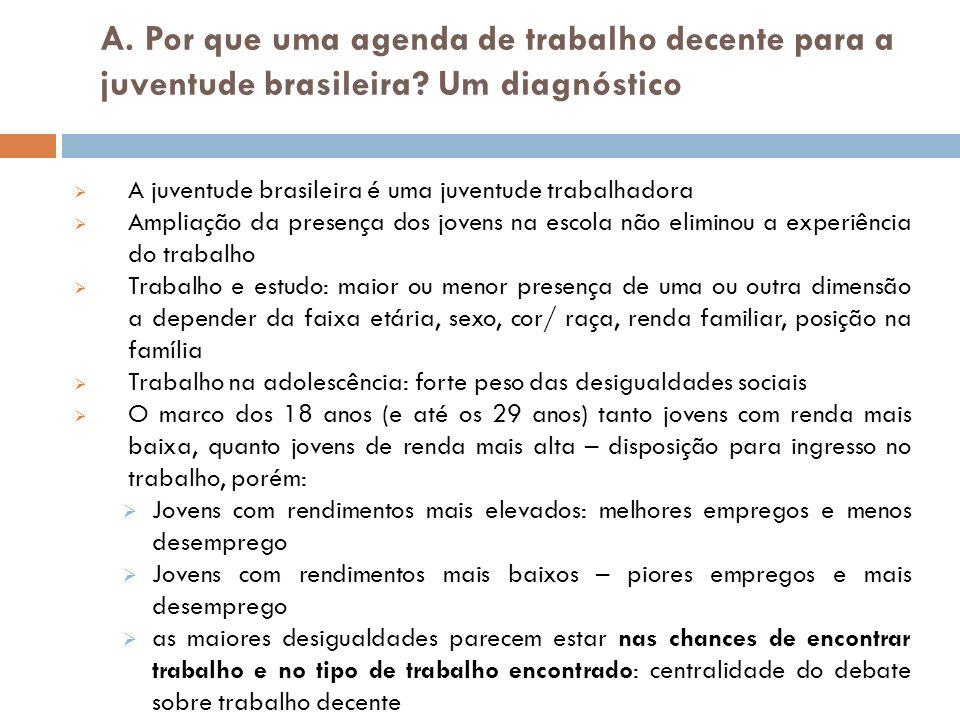 A. Por que uma agenda de trabalho decente para a juventude brasileira