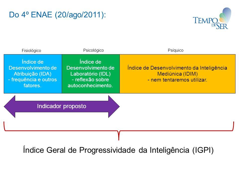 Índice Geral de Progressividade da Inteligência (IGPI)