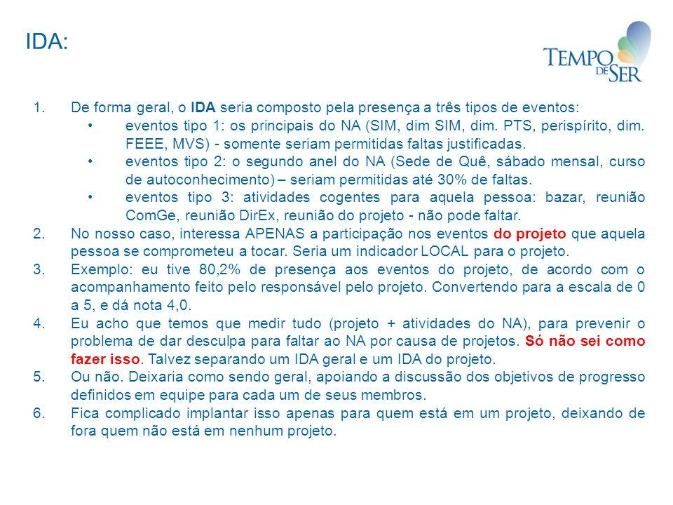 IDA: De forma geral, o IDA seria composto pela presença a três tipos de eventos: