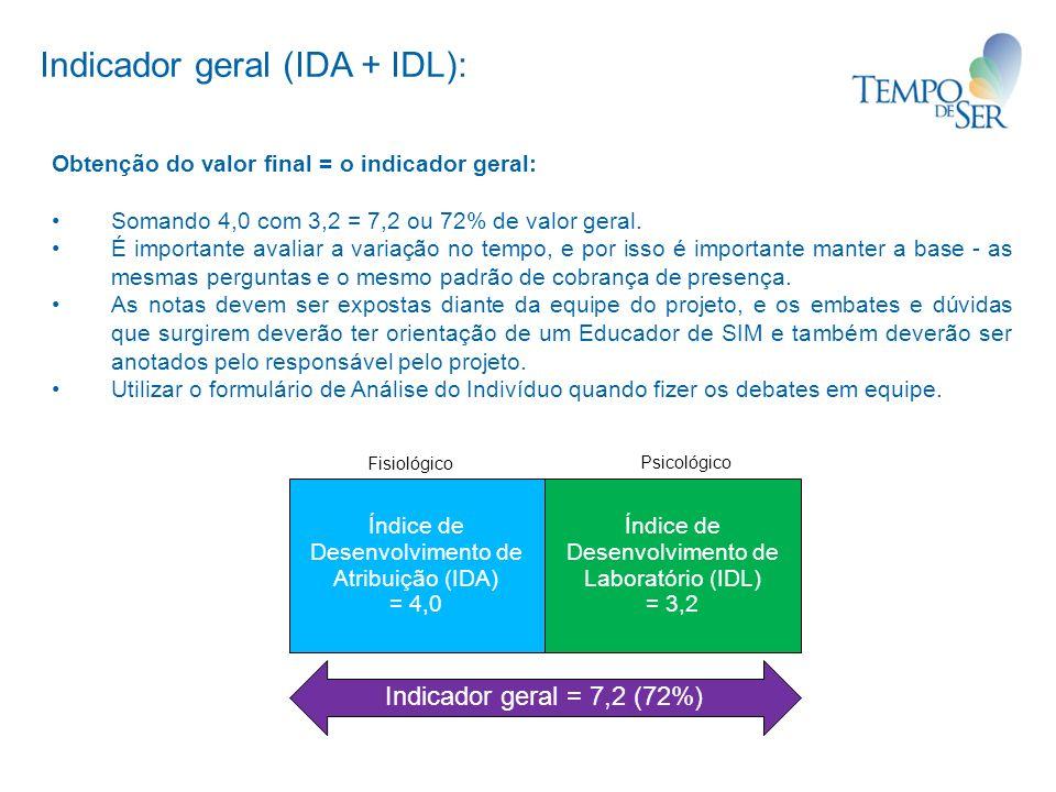 Indicador geral (IDA + IDL):
