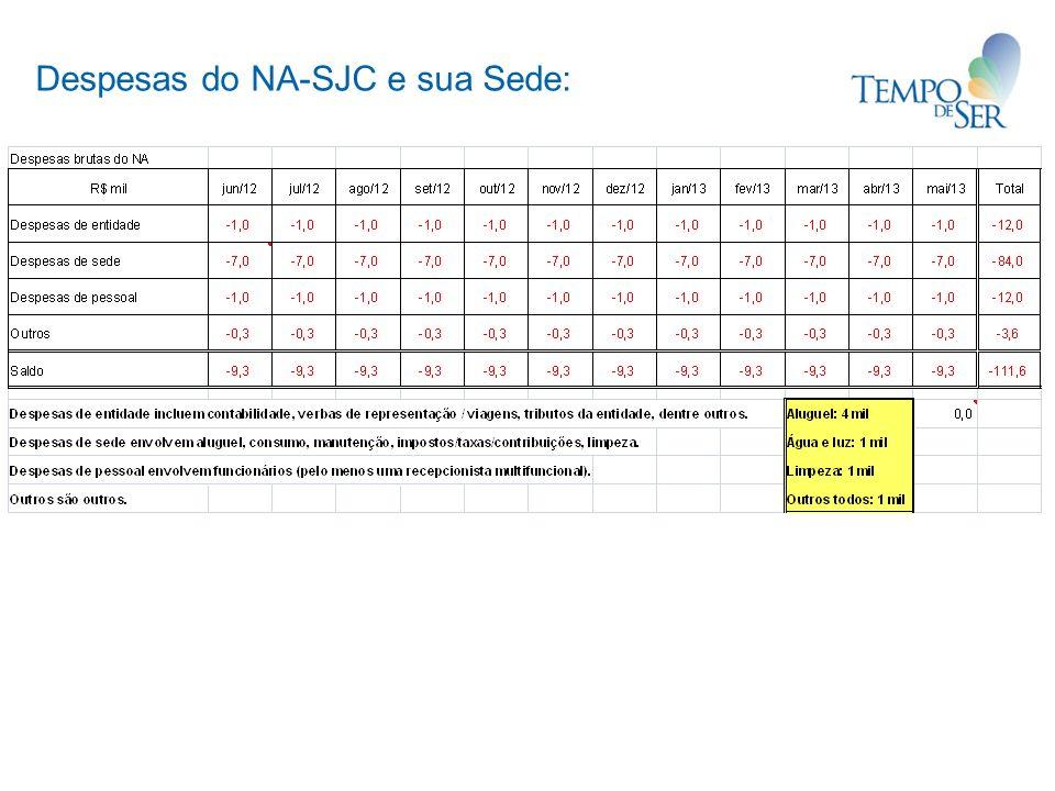 Despesas do NA-SJC e sua Sede: