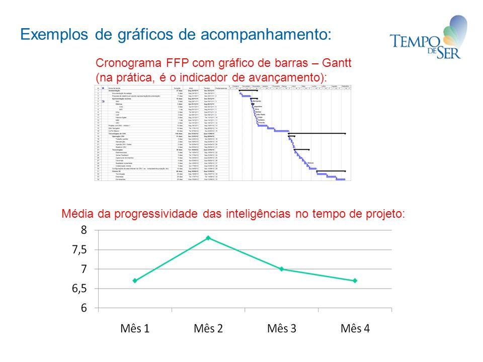Exemplos de gráficos de acompanhamento: