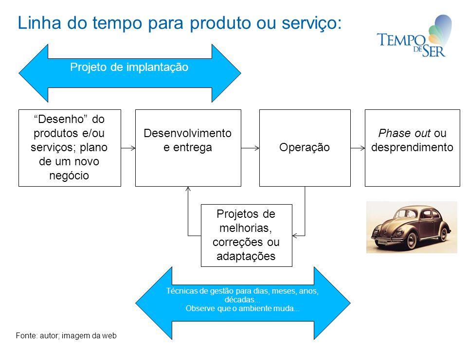 Linha do tempo para produto ou serviço: