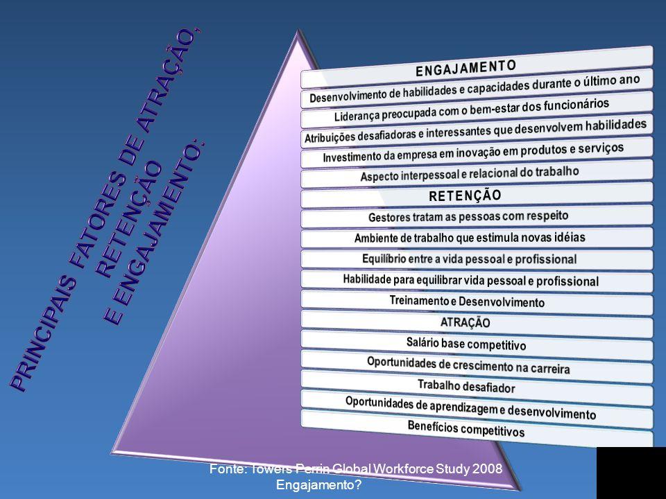 PRINCIPAIS FATORES DE ATRAÇÃO, RETENÇÃO E ENGAJAMENTO: