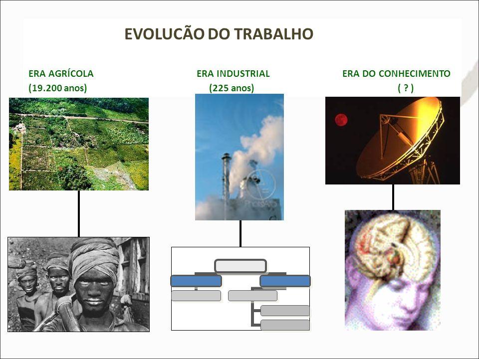 EVOLUCÃO DO TRABALHO ERA AGRÍCOLA ERA INDUSTRIAL ERA DO CONHECIMENTO