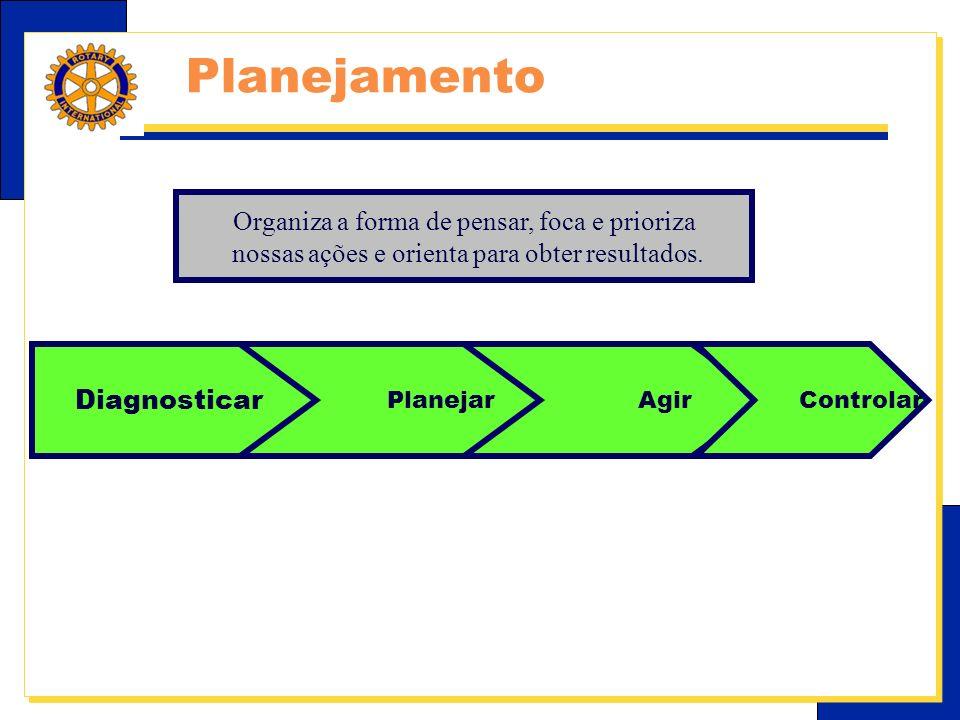 Planejamento Organiza a forma de pensar, foca e prioriza