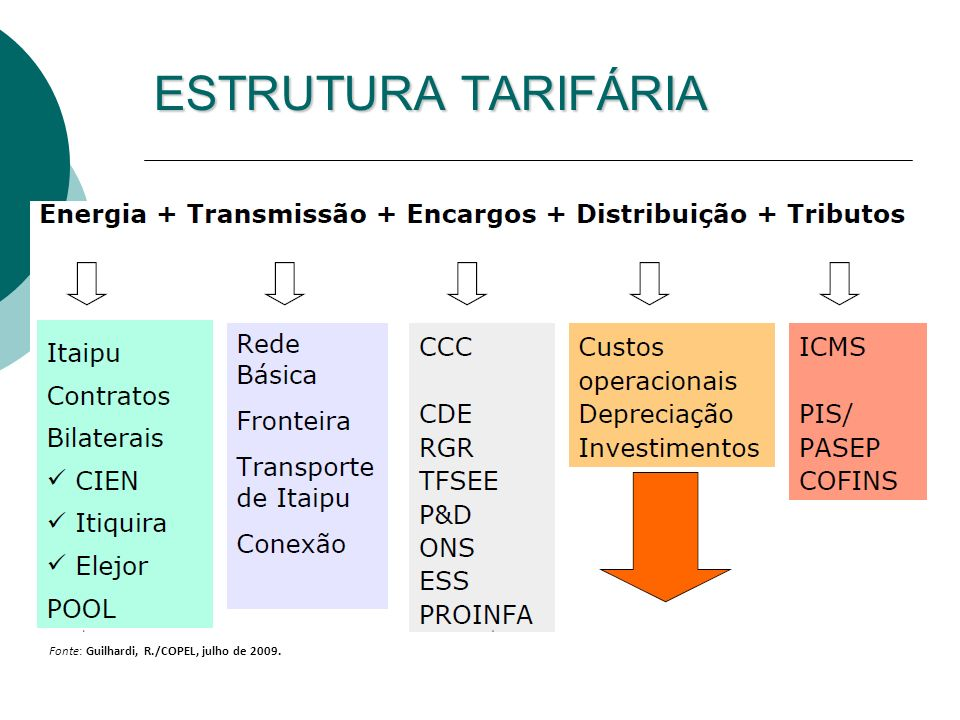 ESTRUTURA TARIFÁRIA Professor Ildo Luís Sauer 18