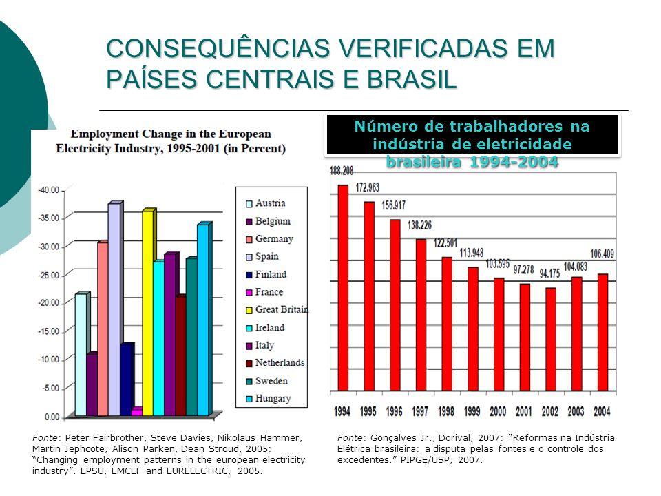 CONSEQUÊNCIAS VERIFICADAS EM PAÍSES CENTRAIS E BRASIL