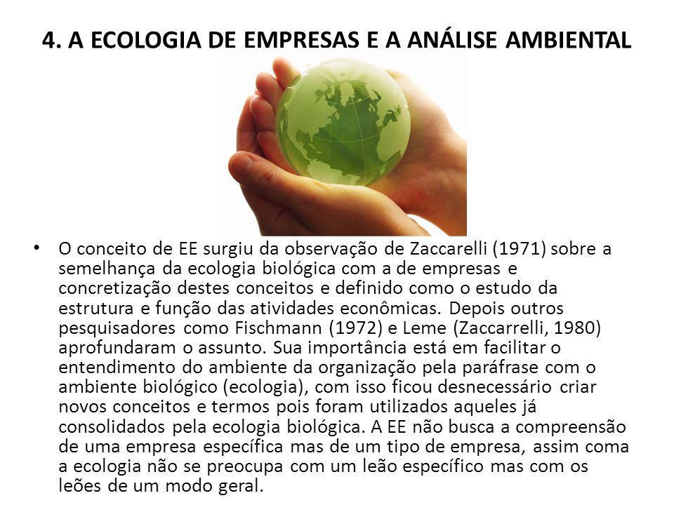 4. A ECOLOGIA DE EMPRESAS E A ANÁLISE AMBIENTAL