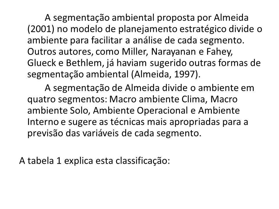 A segmentação ambiental proposta por Almeida (2001) no modelo de planejamento estratégico divide o ambiente para facilitar a análise de cada segmento.