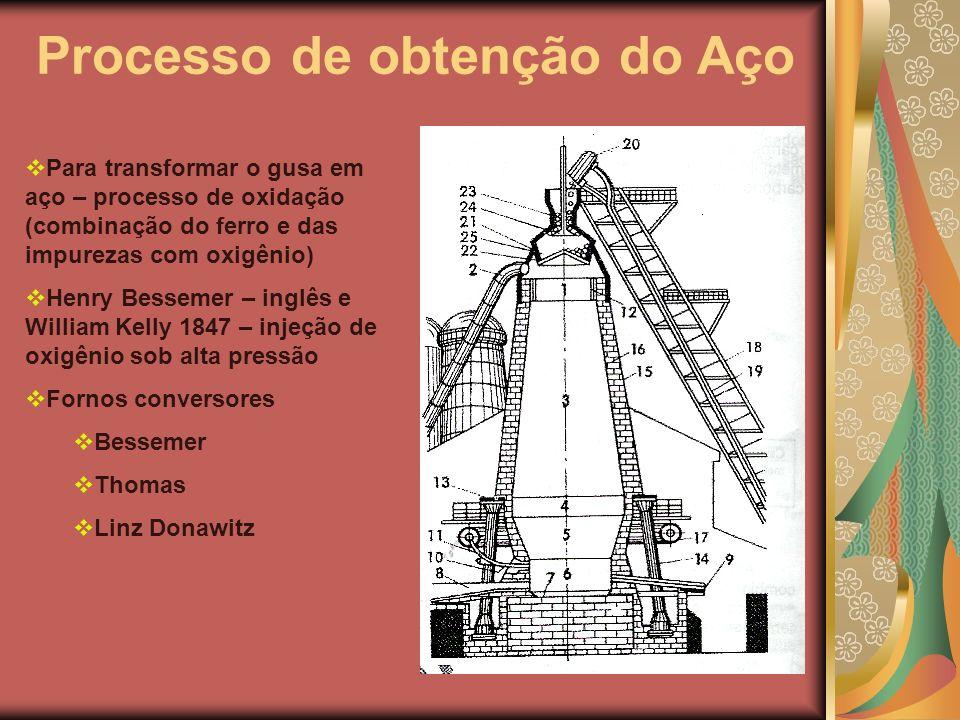 Processo de obtenção do Aço