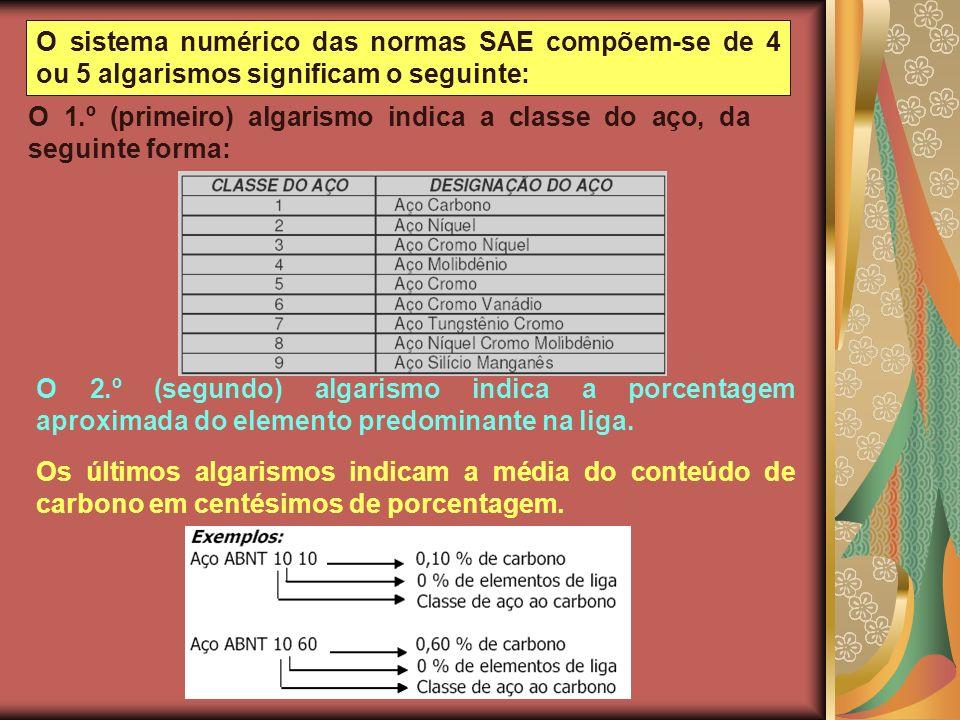 O sistema numérico das normas SAE compõem-se de 4 ou 5 algarismos significam o seguinte: