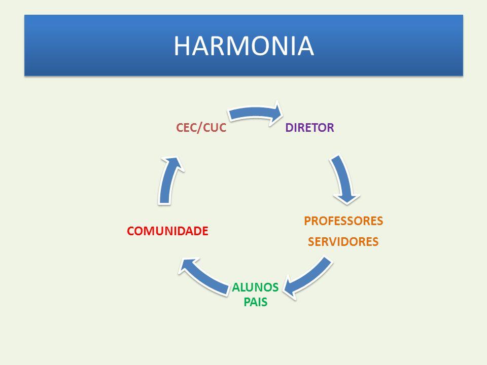 HARMONIA DIRETOR PROFESSORES SERVIDORES ALUNOSPAIS COMUNIDADE CEC/CUC