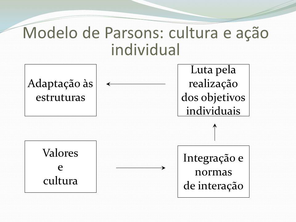 Modelo de Parsons: cultura e ação individual