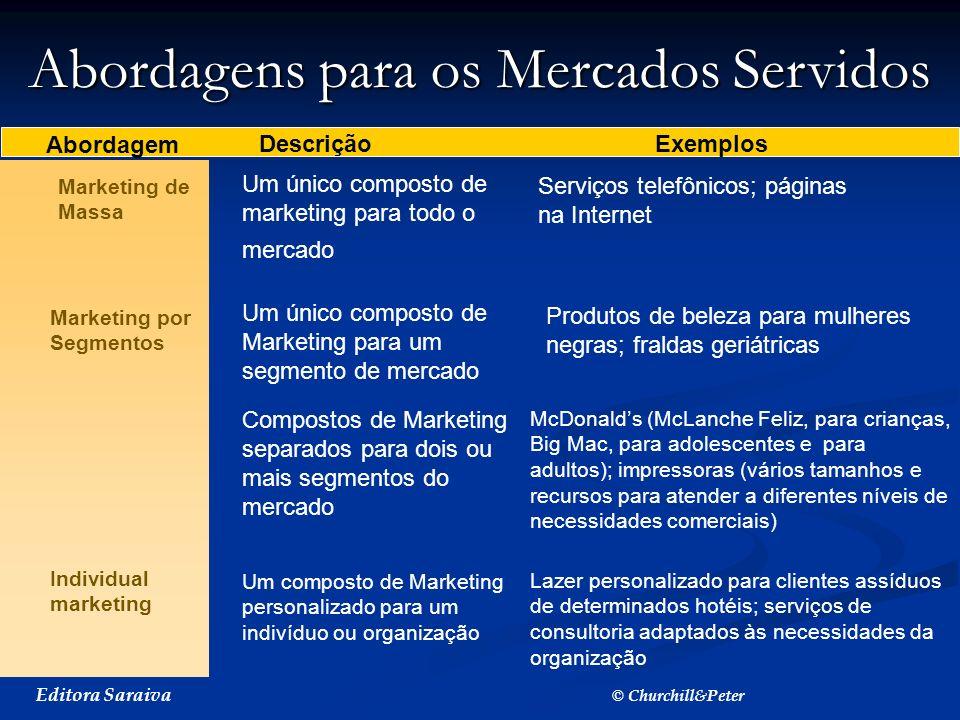 Abordagens para os Mercados Servidos