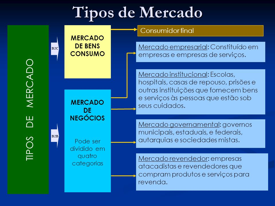 MERCADO DE BENS CONSUMO