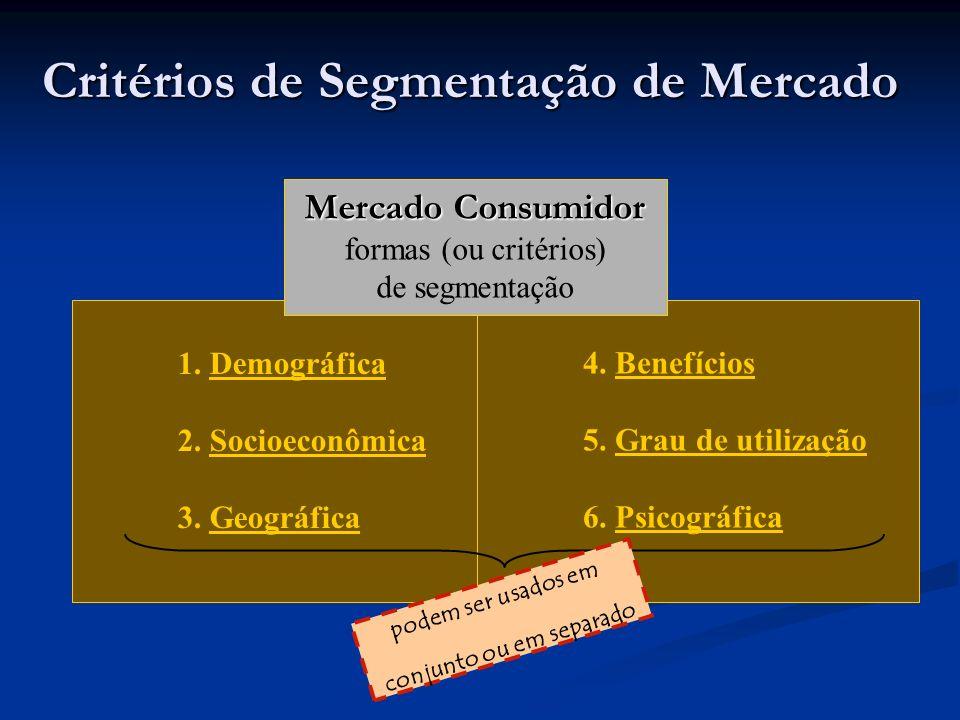 Critérios de Segmentação de Mercado