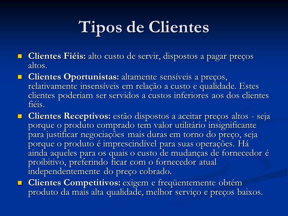 Tipos de Clientes Clientes Fiéis: alto custo de servir, dispostos a pagar preços altos.