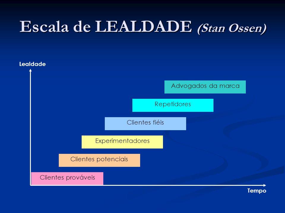Escala de LEALDADE (Stan Ossen)
