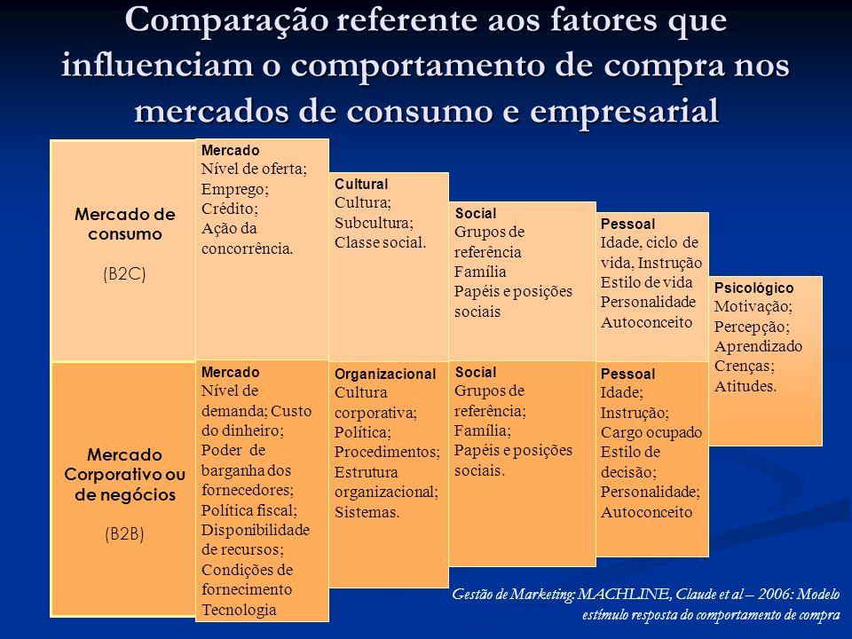Mercado Corporativo ou de negócios