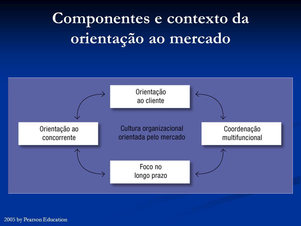 Componentes e contexto da orientação ao mercado