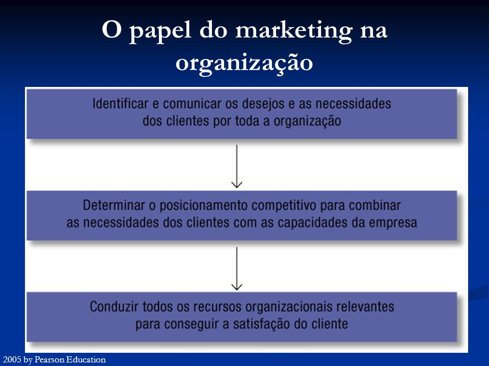 O papel do marketing na organização