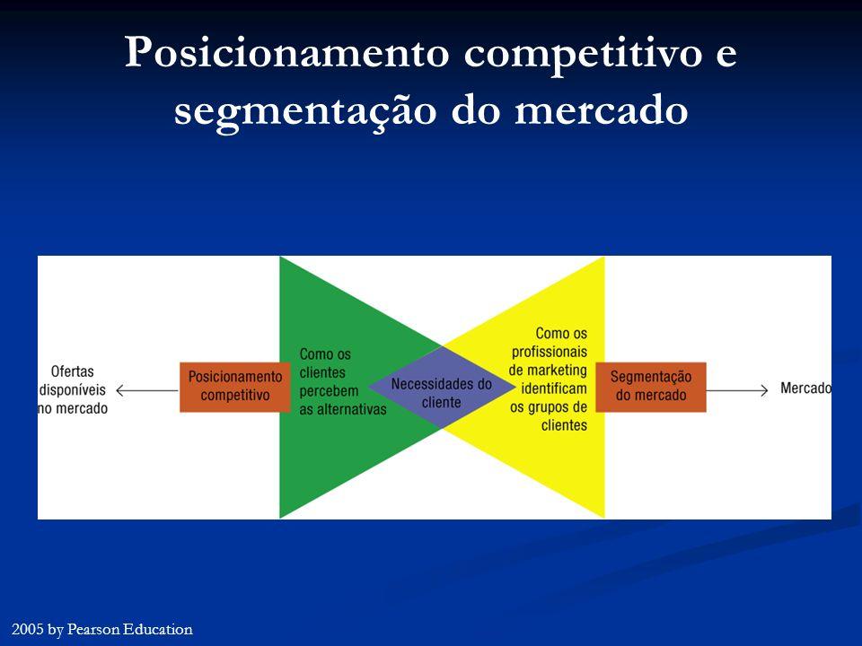 Posicionamento competitivo e segmentação do mercado