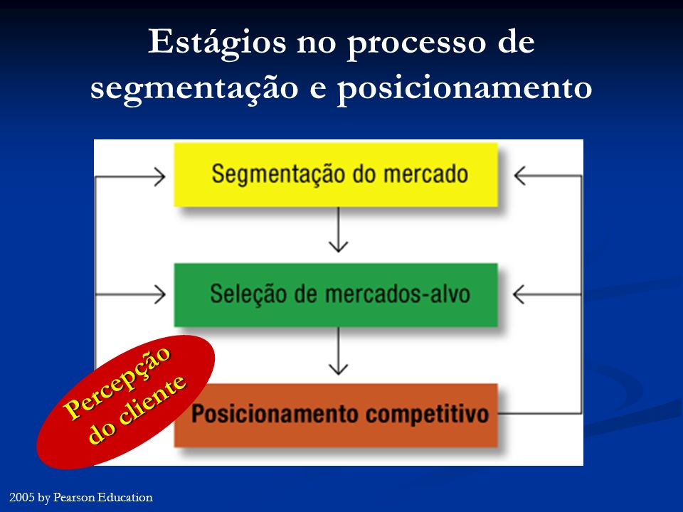 Estágios no processo de segmentação e posicionamento