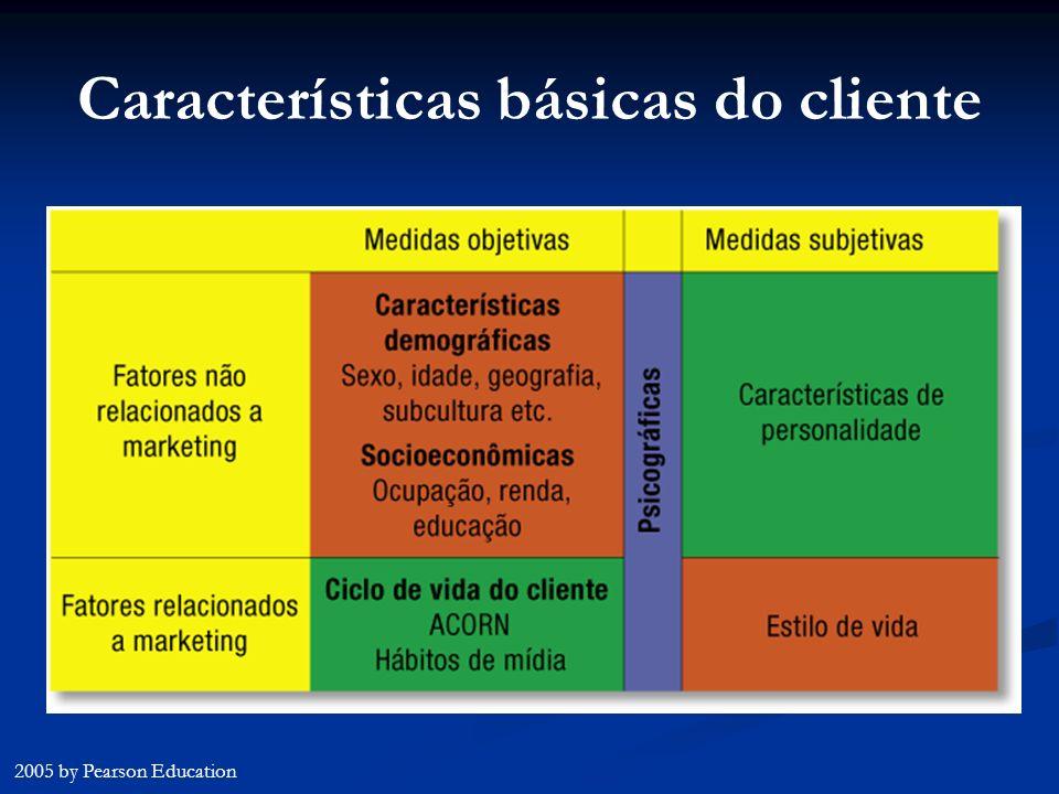 Características básicas do cliente