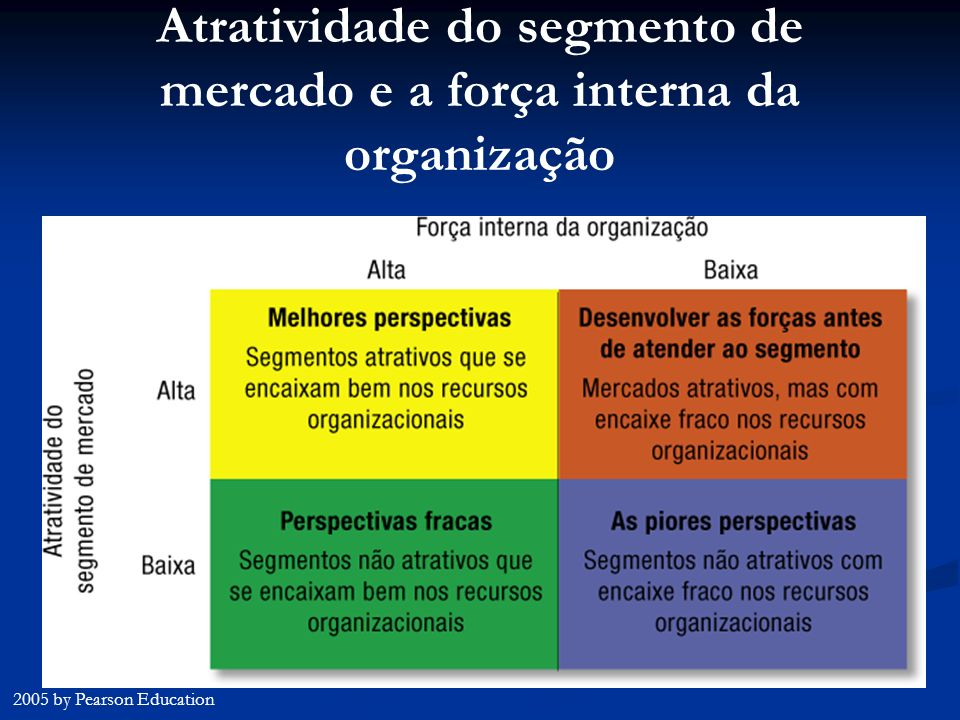 Atratividade do segmento de mercado e a força interna da organização