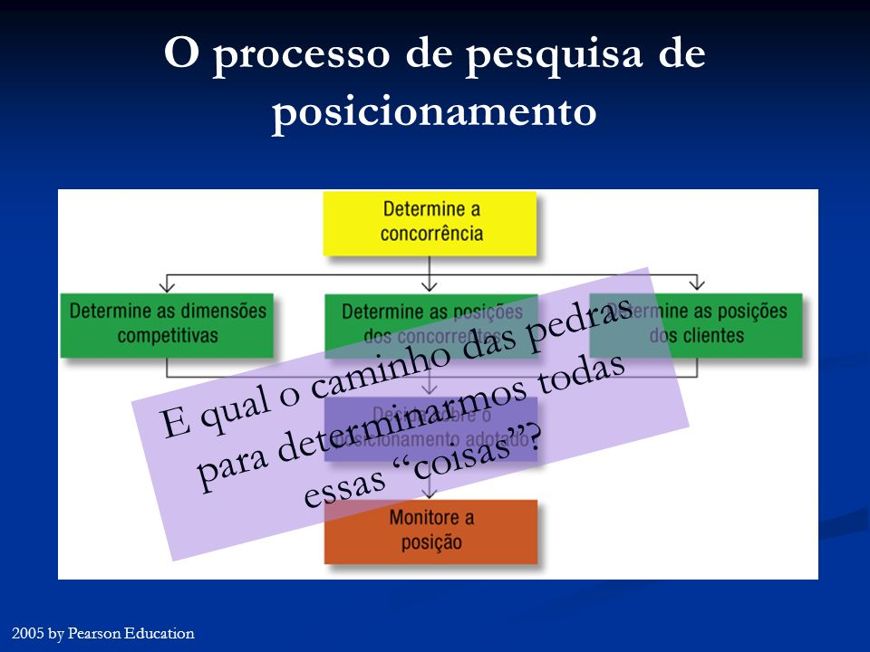 O processo de pesquisa de posicionamento