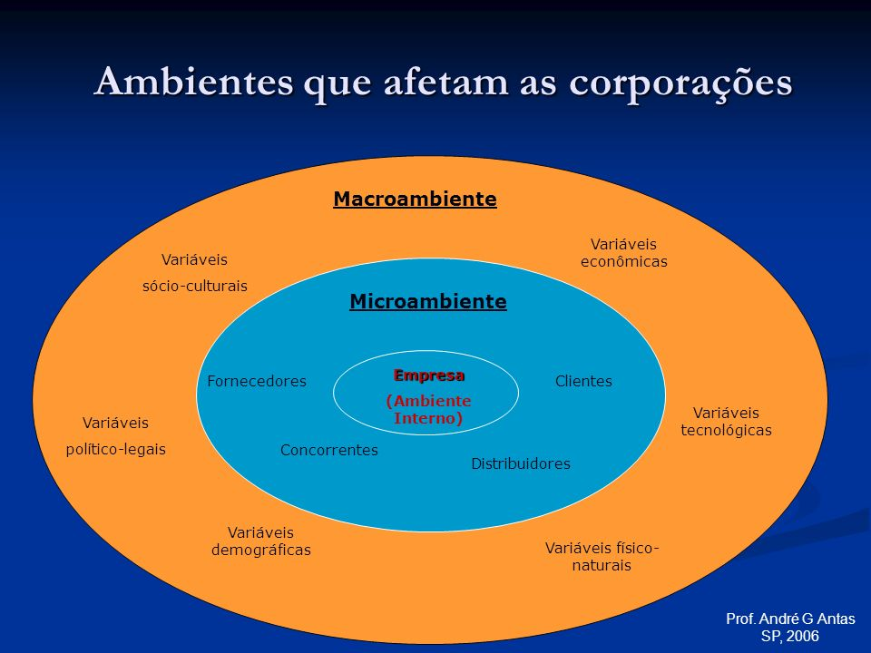 Ambientes que afetam as corporações
