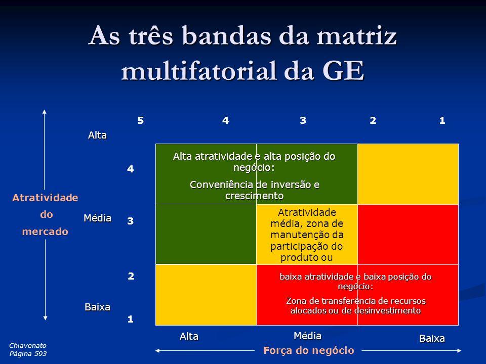 As três bandas da matriz multifatorial da GE