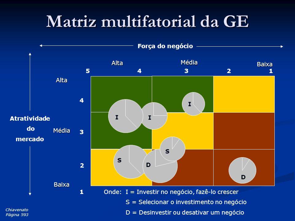 Matriz multifatorial da GE