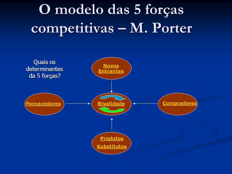 O modelo das 5 forças competitivas – M. Porter