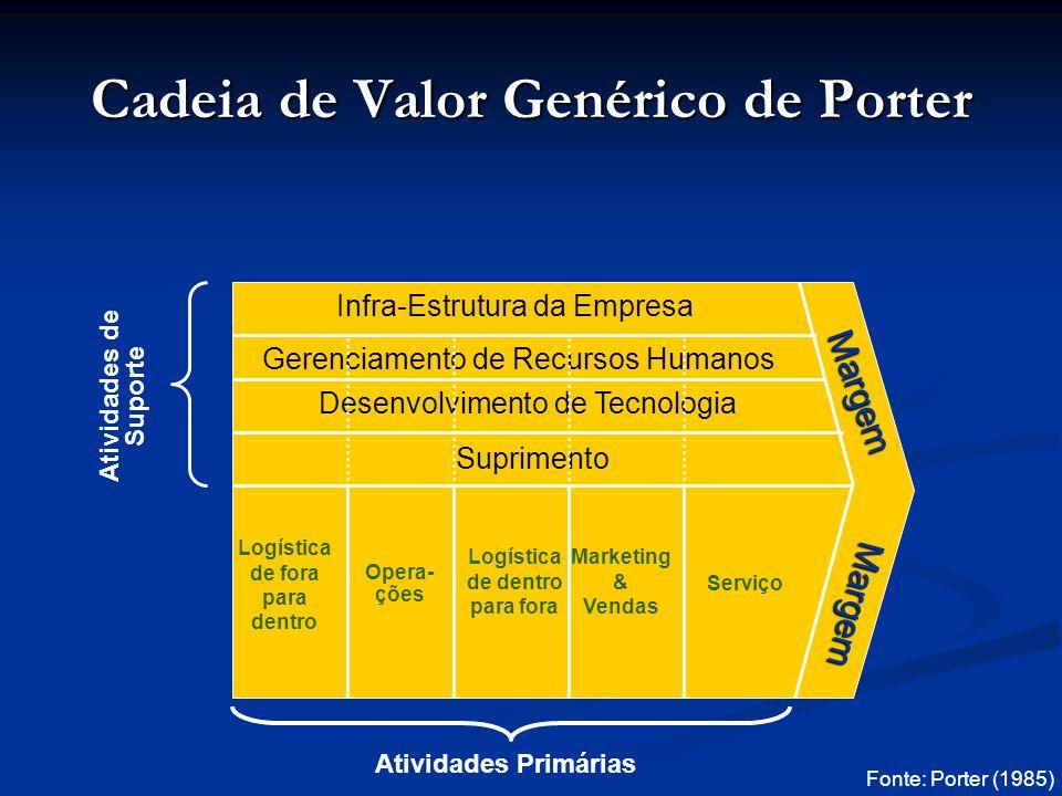 Cadeia de Valor Genérico de Porter