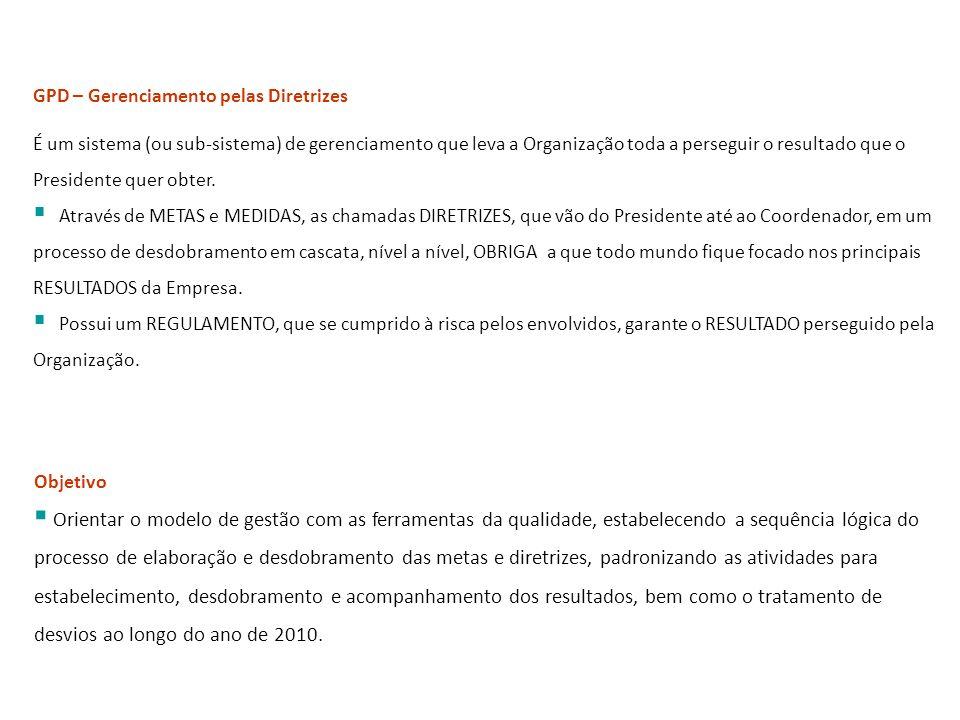 Conceitos de GPD GPD – Gerenciamento pelas Diretrizes.
