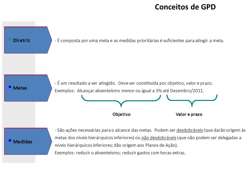 Conceitos de GPD Diretriz Metas Medidas