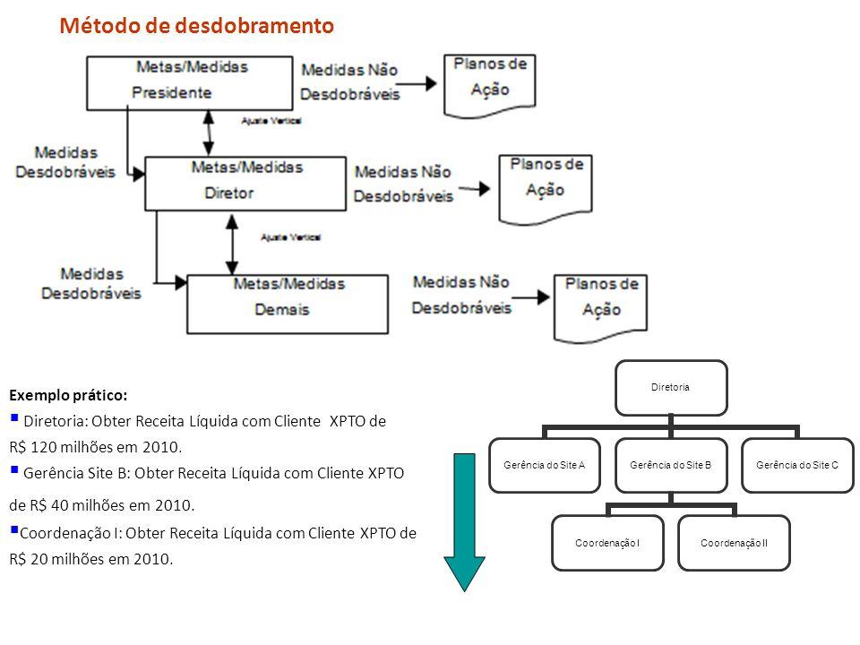 Regulamento GPD Método de desdobramento Exemplo prático: