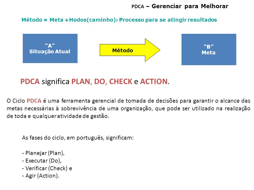 PDCA significa PLAN, DO, CHECK e ACTION.