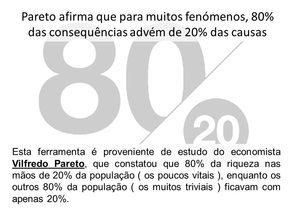Princípio de Pareto Pareto afirma que para muitos fenómenos, 80% das consequências advém de 20% das causas.