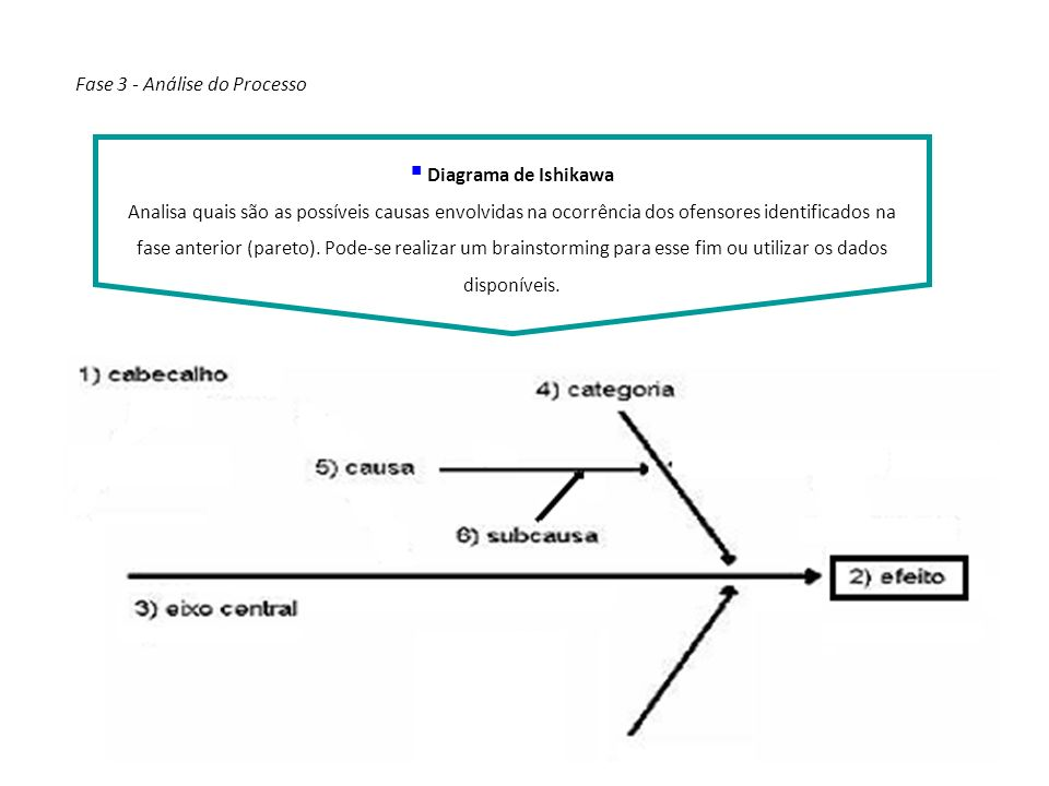 Conceitos de Ishikawa Fase 3 - Análise do Processo
