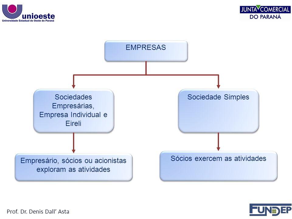 Sociedades Empresárias, Empresa Individual e Eireli Sociedade Simples