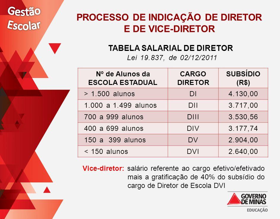 Processo de Indicação de Diretor TABELA SALARIAL DE DIRETOR