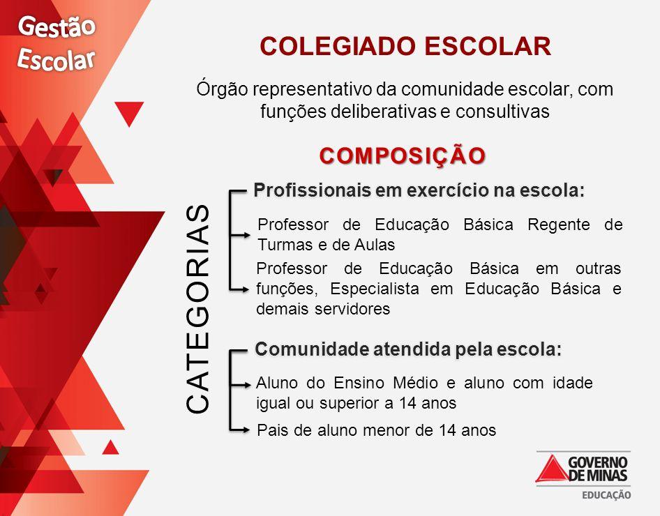 CATEGORIAS Gestão Escolar COLEGIADO ESCOLAR Composição
