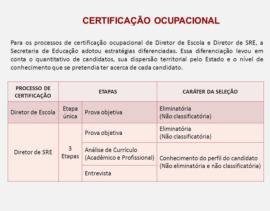 Certificação ocupacional PROCESSO DE CERTIFICAÇÃO