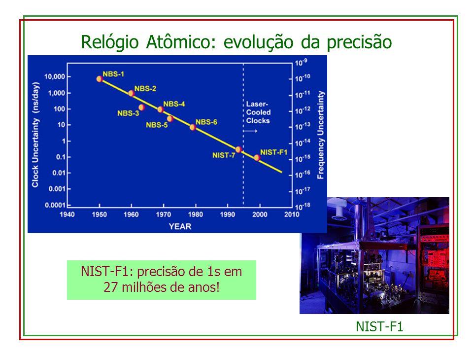 Relógio Atômico: evolução da precisão