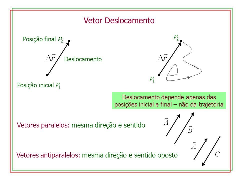 Vetor Deslocamento Vetores paralelos: mesma direção e sentido