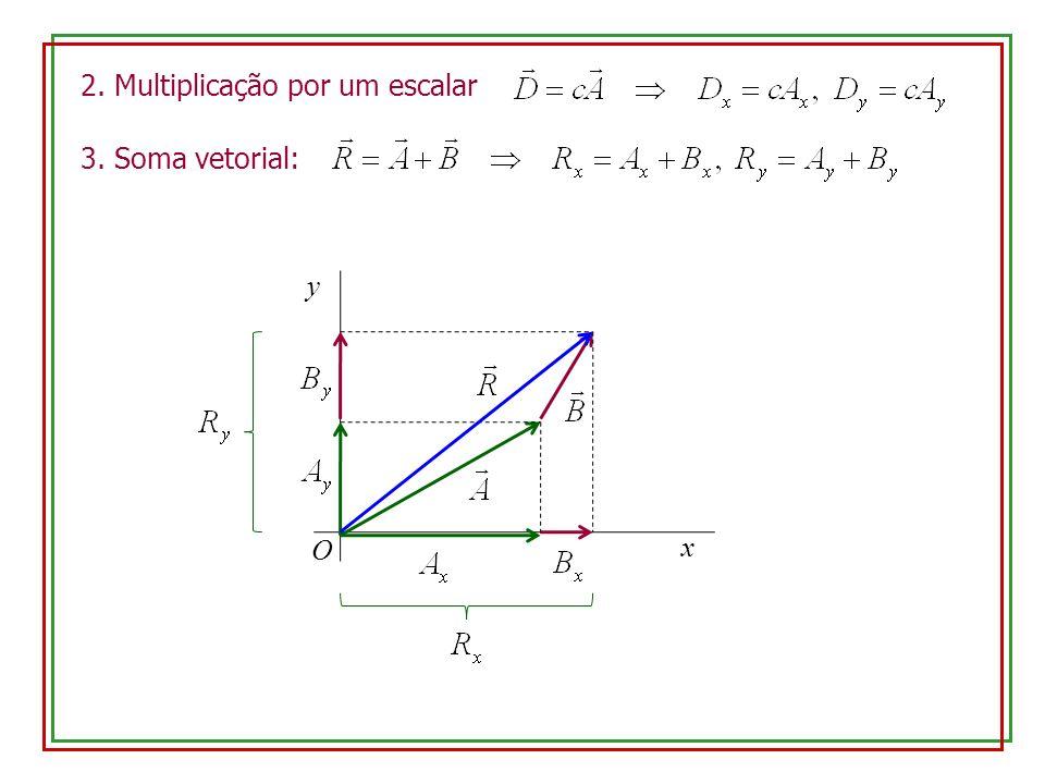 2. Multiplicação por um escalar