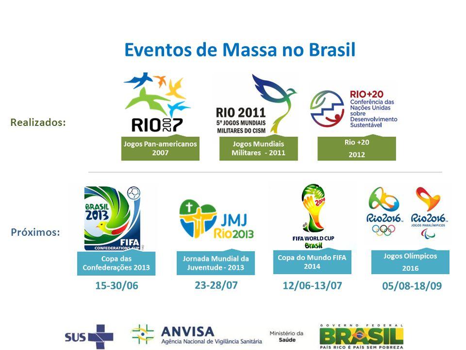 Eventos de Massa no Brasil